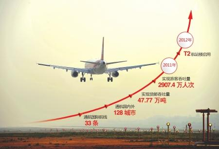 而成都至北京,上海,广州