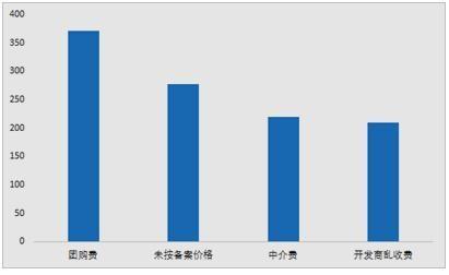 5月房地产业举报受理量增长明显 乱收费问题突出