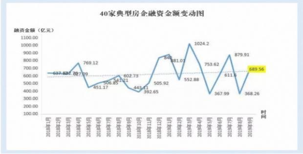 機構 9月40家房企融資金額環比上漲超八成