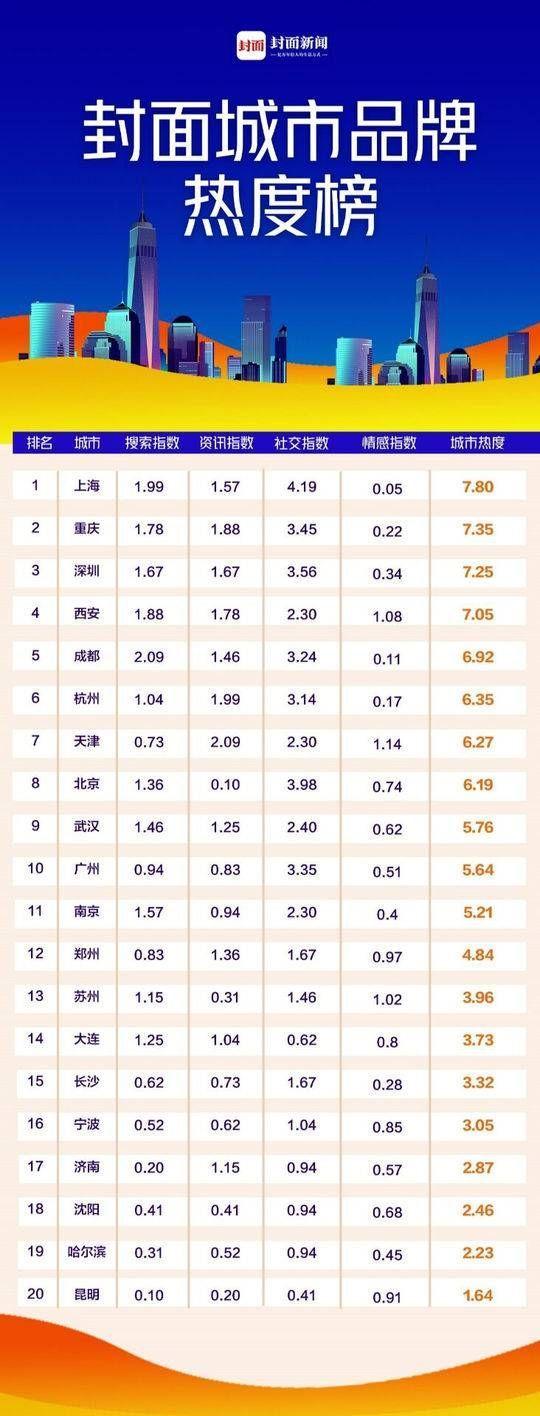 全國城市品牌熱度榜出爐 上海排名第一 成都熱度飆升