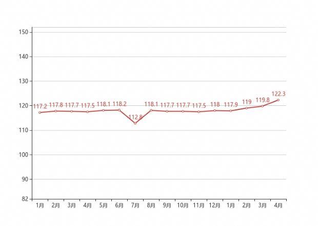 70城房价最新出炉 成都4月价格环比上涨